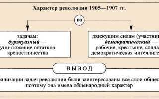События революции 1905 1907
