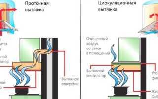 Как отмыть фильтр кухонной вытяжки от жира?