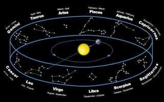 Зодиакальные созвездия и знаки зодиака, карта звездного неба фото
