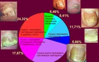 Противогрибковые препараты недорогие но эффективные для ногтей, лучшее средство от ногтевого грибка на ногах